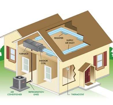 HOW DOES AN AIR CONDITIONING SYSTEM FUNCTION?